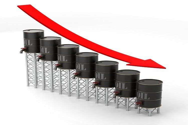 Dampened market demand leads to falling oil prices.