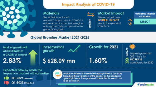 Global Bromine Market | Growth Of The Oil And Gas Industry to Boost Growth | 17000 + Technavio Reports