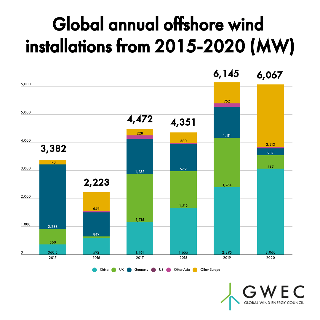 China accounts for half of 6 GW in new global offshore wind installations in 2020