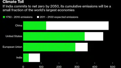 India will have to leapfrog every major economy to reach net zero by 2050